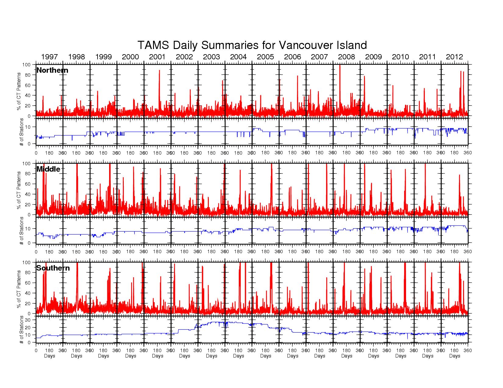 Graph of TAMS Activities from year 1997 and 2012 in Northern, Middle and Southern Vancouver Island. Full description and tables of data found below.
