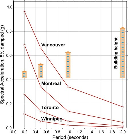 Uniform Hazard Spectra for four Canadian cities