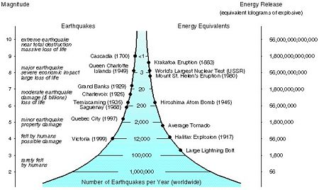 Graph of global frequency